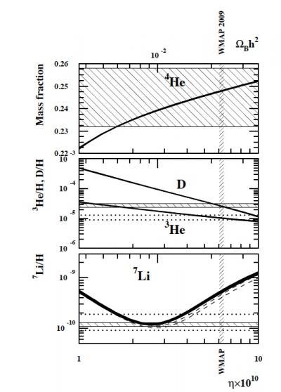 Deutérium: du Big Bang à la chimie interstellaire