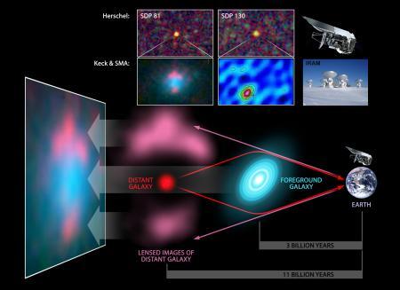 Cinq galaxies lointaines d�tect�es gr�ce � Herschel