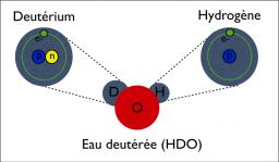 Etude de l�eau deut�r�e dans une proto-�toile de type solaire